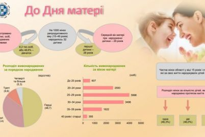 v-zaporizkij-oblasti-mamami-chastishe-za-vse-stayus-divchata-vikom-vid-25-do-29.jpg