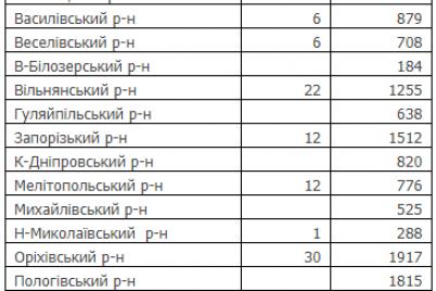 v-zaporizkij-oblasti-zmenshivsya-pokaznik-zahvoryuvannya-na-covid-19.png