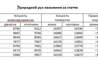 v-zaporizkij-oblasti-znizilis-tempi-narodzhuvanosti-ditej.png