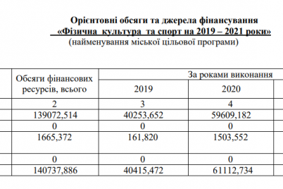 v-zaporozhe-chinovniki-v-period-karantina-prosyat-35-milliona-griven-iz-byudzheta-na-sport.png