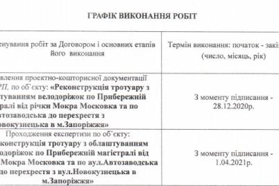 v-zaporozhe-chinovniki-zaplatili-600-tysyach-griven-za-proekt-rekonstrukczii-trotuara-s-velodorozhkami.png