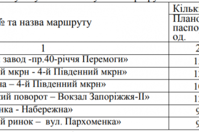 v-zaporozhe-na-kommunalnyh-marshrutah-izmenitsya-kolichestvo-avtobusov.png