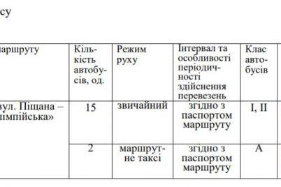 v-zaporozhe-na-populyarnom-marshrute-sprintery-zamenyat-avtobusami.jpg