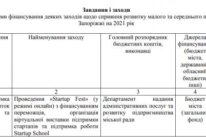v-zaporozhe-na-provedenie-festivalya-startup-fest-v-onlajn-formate-potratyat-tret-milliona-griven.png