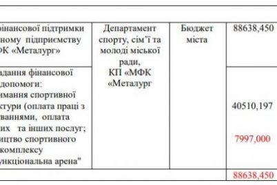 v-zaporozhe-na-vtoroligovyj-metallurg-potratyat-pochti-38-millionov.jpg