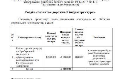 v-zaporozhe-priostanovyat-stroitelstvo-velodorozhek-dokument.png