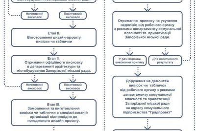 v-zaporozhe-sozdali-onlajn-kartu-s-pamyatnikami-arhitektury.jpg