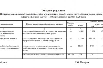 v-zaporozhe-v-2020-godu-na-avarijnuyu-sluzhbu-lifty-i-rabotu-czentra-15-80-vydelyat-pochti-120-millionov-griven.png