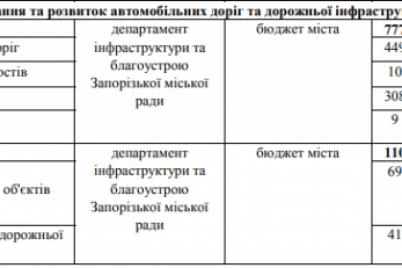 v-zaporozhe-v-2021-godu-sokratyat-rashody-na-remont-dorog.png