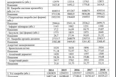 v-zaporozhe-vse-bolshe-lyudej-stradayut-ot-gryaznogo-vozduha-statistika.png