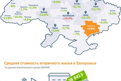 v-zaporozhe-vyrosli-czeny-na-zhile-infografika.png