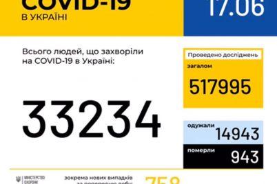 v-zaporozhe-zafiksirovano-7-novyh-sluchaev-koronavirusa.jpg
