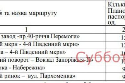 v-zaporozhe-zakroyut-neskolko-avtobusnyh-marshrutov.jpg