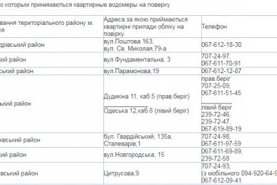 v-zaporozhskih-teplosetyah-rasskazali-kuda-mozhno-sdat-schetchiki-goryachej-vody-na-poverku.png