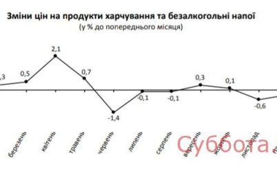 v-zaporozhskoj-oblasti-eda-podorozhala-a-alkogol-podeshevel.jpg