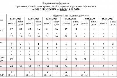 v-zaporozhskoj-oblasti-iz-za-koronavirusa-zakryli-stancziyu-perelivaniya-krovi.jpg