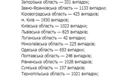 v-zaporozhskoj-oblasti-novye-sluchai-covid-19.png