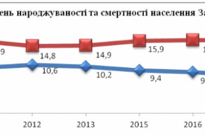 v-zaporozhskoj-oblasti-opredelili-rajon-gde-samaya-nizkaya-rozhdaemost-i-samaya-vysokaya-smertnost.png