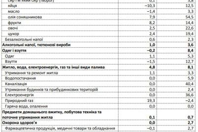 v-zaporozhskoj-oblasti-podorozhali-frukty-i-podsolnechnoe-maslo.jpg