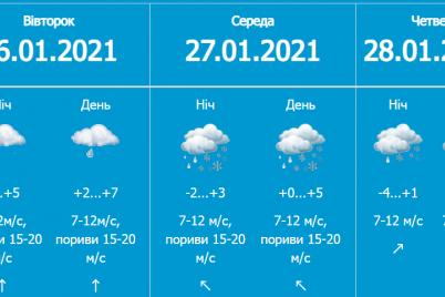 v-zaporozhskoj-oblasti-pogoda-uhudshilas-na-czeluyu-nedelyu.png