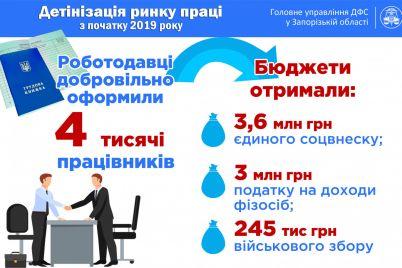v-zaporozhskoj-oblasti-posle-vstrechi-s-gfs-predpriyatiya-legalizovali-4-tysyachi-rabotnikov.jpg