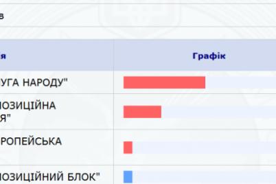 v-zaporozhskoj-oblasti-pyatiproczentnyj-barer-preodoleli-chetyre-partii.png