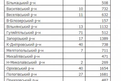 v-zaporozhskoj-oblasti-rekordnaya-smertnost-za-nedelyu-ot-covid-19-i-rost-aktivnyh-sluchaev.png