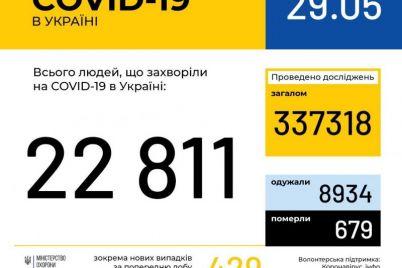 v-zaporozhskoj-oblasti-shest-novyh-sluchaev-koronavirusa-statistika-po-ukraine-na-29-maya.jpg