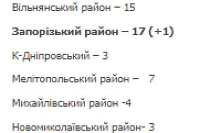 v-zaporozhskoj-oblasti-skonchalis-eshhe-10-paczientov-s-covid-19.png