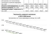 v-zaporozhskoj-oblasti-smertnost-prevyshaet-rozhdaemost-pochti-v-3-raza-infografika.png