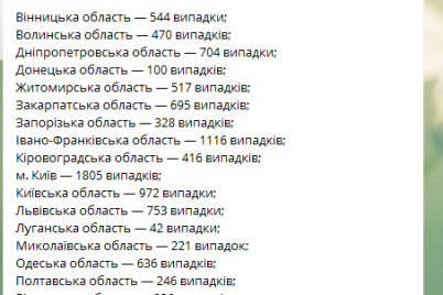 v-zaporozhskoj-oblasti-sokrashhaetsya-rasprostranenie-koronavirusa.png