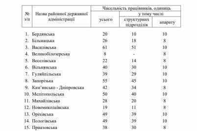 v-zaporozhskoj-oblasti-sokratyat-680-chinovnikov-dokument.jpg