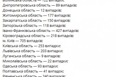 v-zaporozhskoj-oblasti-spad-zarazheniya-covid-19-dannye-moz-po-regionam.png