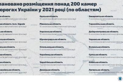 v-zaporozhskoj-oblasti-ustanovyat-12-kamer-fiksaczii-narushenij-pdd.jpg