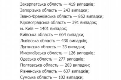 v-zaporozhskoj-oblasti-za-sutki-15-novyh-sluchaev-covid-19-statistika-po-ukraine.png