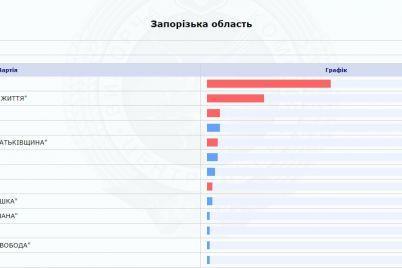 v-zaporozhskoj-oblasti-zakonchili-podschet-byulletenej-rezultaty-foto.jpg