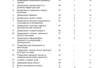 v-zaporozhskoj-oga-likvidiruyut-departament-ekologii.png