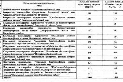 v-zaporozhskoj-oga-rasskazali-v-kakih-bolniczah-prinimayut-bolnyh-s-koronavirusom.jpg
