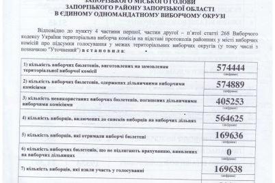 vibori-mera-u-zaporizhzhi-yak-mistyani-golosuvali-za-kandidativ-czifri.jpg