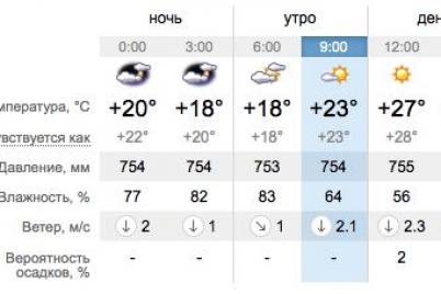 vklyuchaj-ventilyator-kakaya-segodnya-pogoda-v-zaporozhe-i-na-kurortah-azovskogo-morya.png