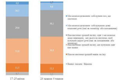 vo-vremya-karantina-ukrainczy-sushhestvenno-obedneli-infografika.jpg