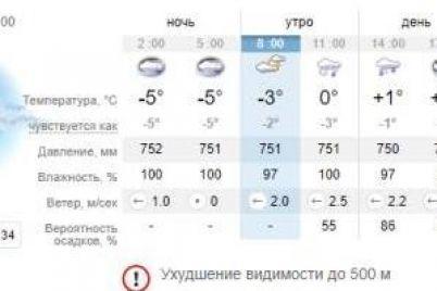 vozmi-s-soboj-zont-kakaya-pogoda-budet-segodnya-v-zaporozhe-1.jpg