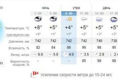 vozmi-zontik-kakaya-pogoda-zhdet-segodnya-zaporozhczev-1.jpg