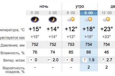vse-na-plyazh-kakaya-segodnya-pogoda-v-zaporozhe-i-na-kurortah-azovskogo-morya.png