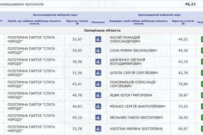vybory-2019-v-zaporozhe-lidiruet-sluga-naroda-1.jpg