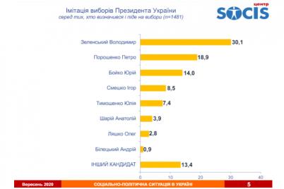 yak-zminilisya-rejtingi-zelenskogo-ta-poroshenka-naperedodni-viboriv-opituvannya.png