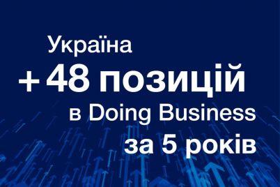 za-chasi-prezidentstva-poroshenka-ukrad197na-pidnyalasya-u-rejtingu-doing-business-na-48-poziczij.jpg