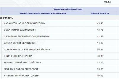 za-kogo-iz-kandidatov-zaporozhczy-bolshe-vsego-na-vyborah-golosovali-foto.jpg