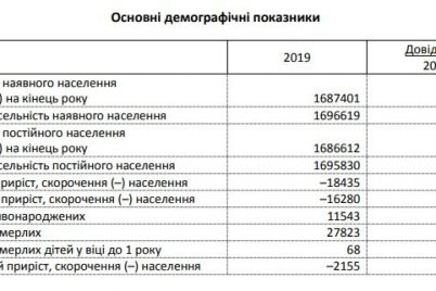 za-proshlyj-god-v-zaporozhskoj-oblasti-naselenie-sokratilos-bolee-chem-na-18-tysyach.jpg