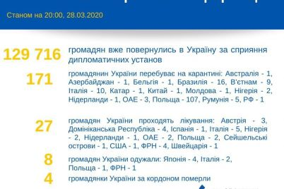 za-spriyannya-diplomativ-130-tisyach-ukrad197ncziv-povernuli-dodomu.jpg